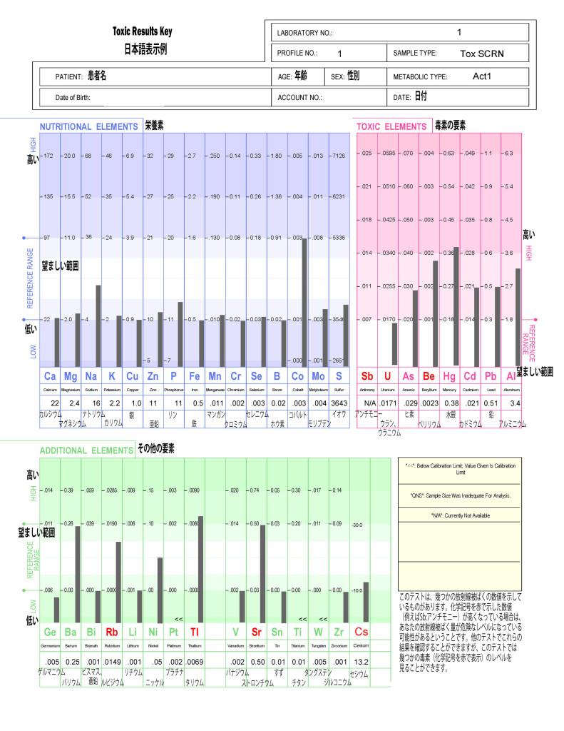 POD Results Key